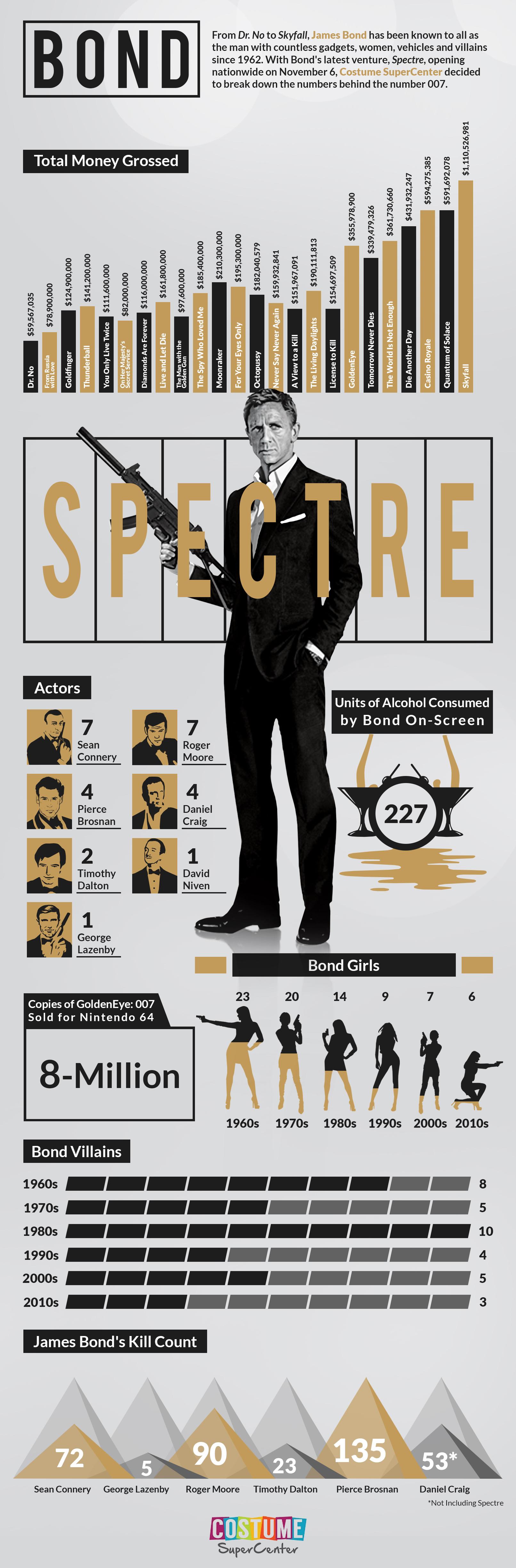 Bond-Spectre-infographic-rsz