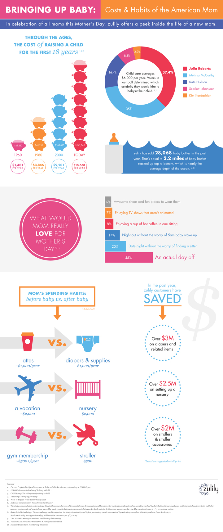 mothers_day_infographic-FIN