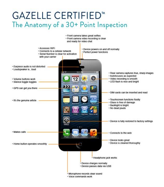 gazelle-certified