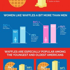 OOPS!! I Missed National Waffle Day! Here Are the Details  including Infographic!!