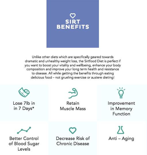 Sirtfood-Benefits-Graphic