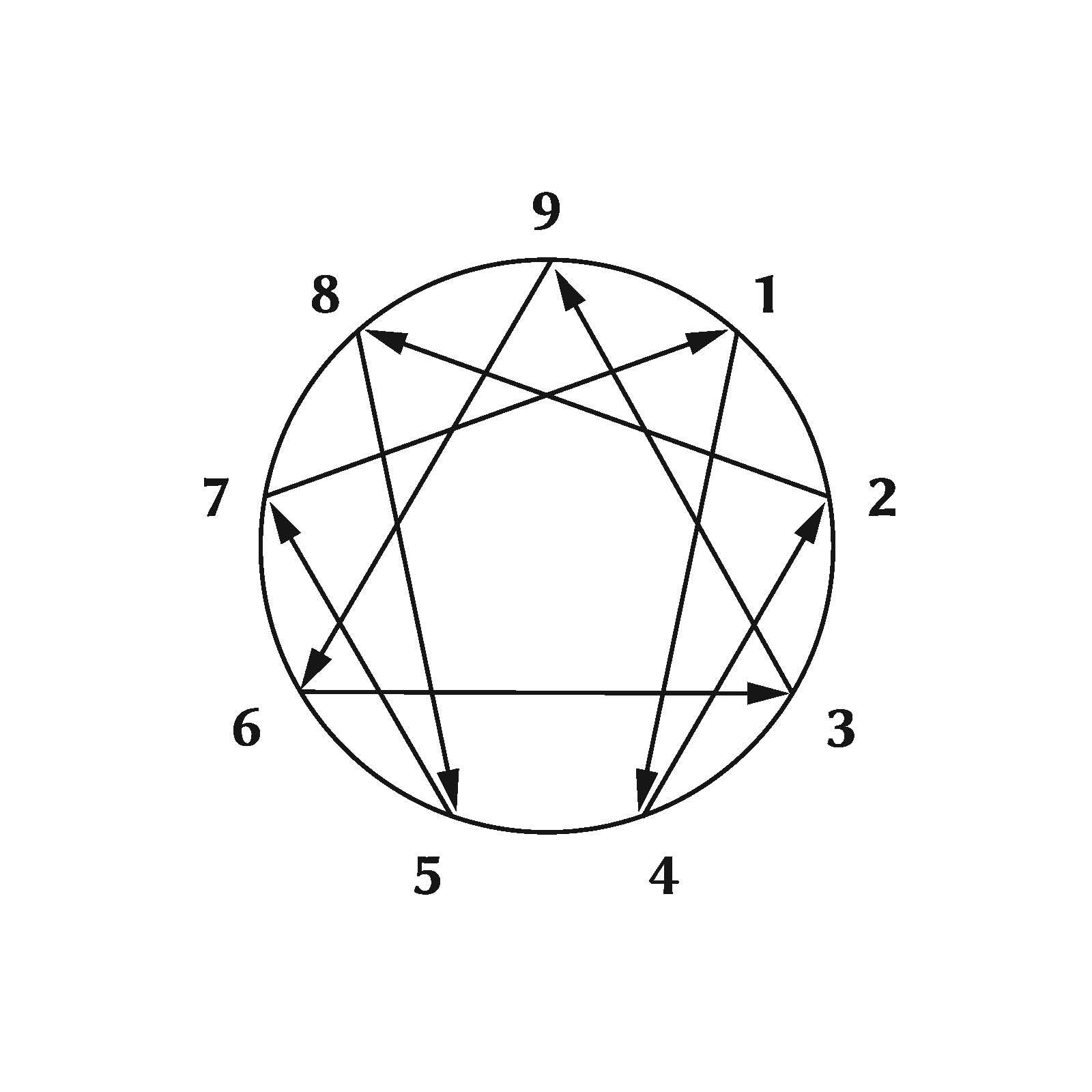 enneagram figure