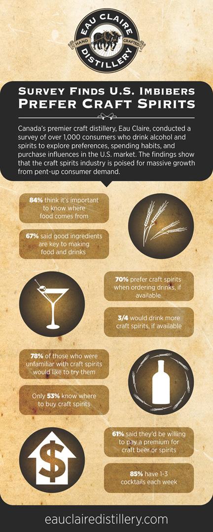 WEB3-Eau-Claire-Infographic