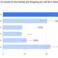 Being Smart with Credit Cards Can Help You Get Holiday Shopping Done Faster!