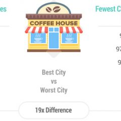 National Coffee Day: Top 5 Coffee-Loving Cities! Courtesy of WalletHub!