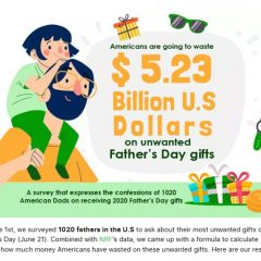 """Father's Day Confessions""- Do Americans Know What to Buy Dads?"